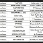 AP Assembly Election 2019 Winners List District Wise 2019
